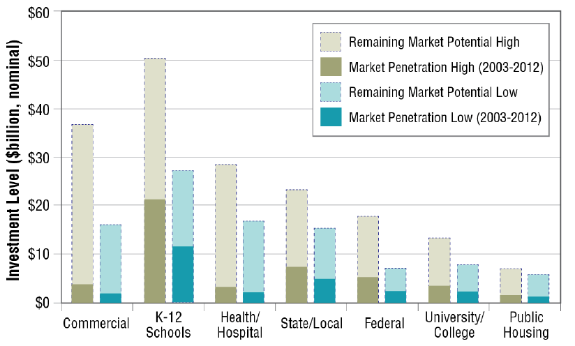 """Current Size and Remaining Market Potential of the U.S. Energy Service Company Industry"" by LBNL"