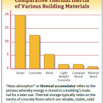 Green Building Thermal Inertia