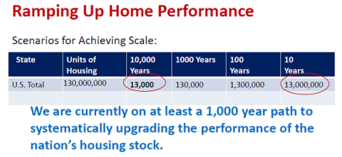 ramping up home performance
