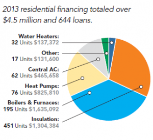 Source: Energy Efficiency Board, 2013 Programs and Operations Report
