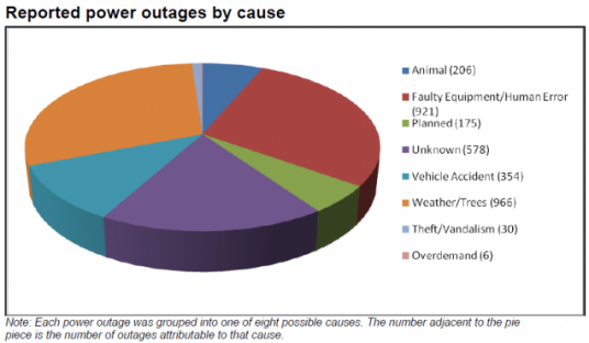 eaton power outages by cause