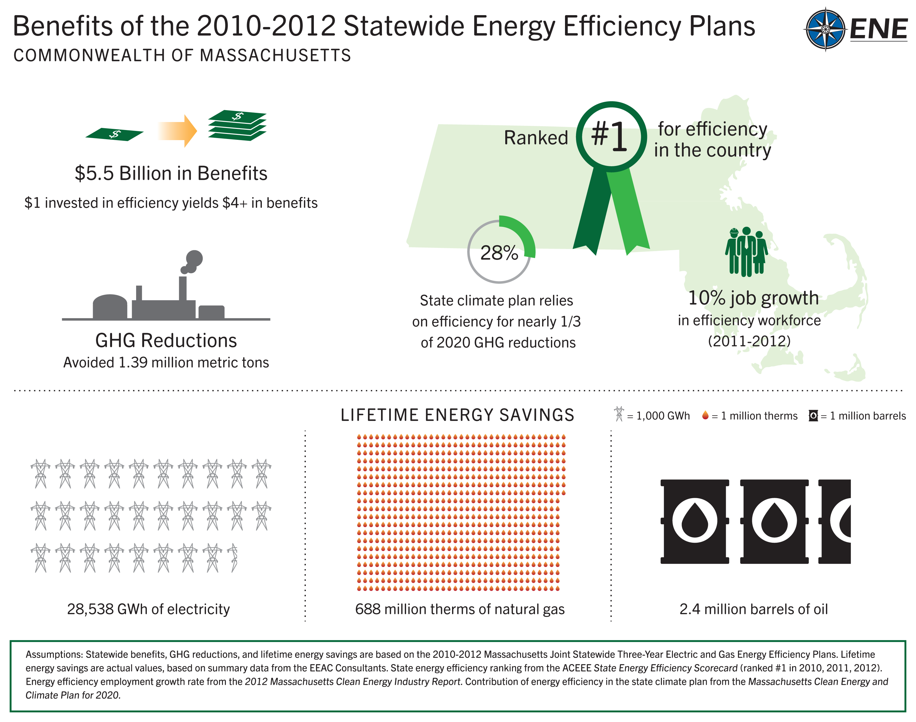 #1 state for energy efficiency