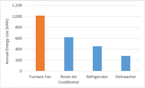 Notes: Based on 750 annual operating hours for room air conditioners; 215 cycles per year for dishwashers. Sources: DOE NOPR Technical Support Document for furnace fan energy use; AHAM Trends in Energy Efficiency 2012 for room air conditioner, refrigerator, and dishwasher energy use