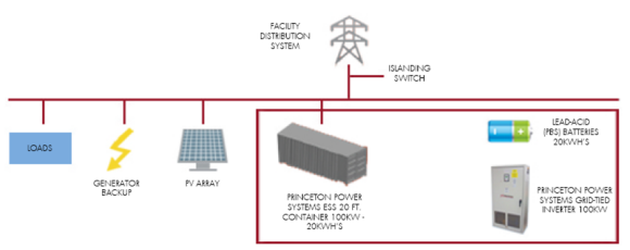 Energy Storage System as Energy Back Up and Resource for a Military Microgrid