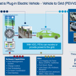 US Air Force Unveils World's Largest Electric Vehicle-to-Grid Fleet