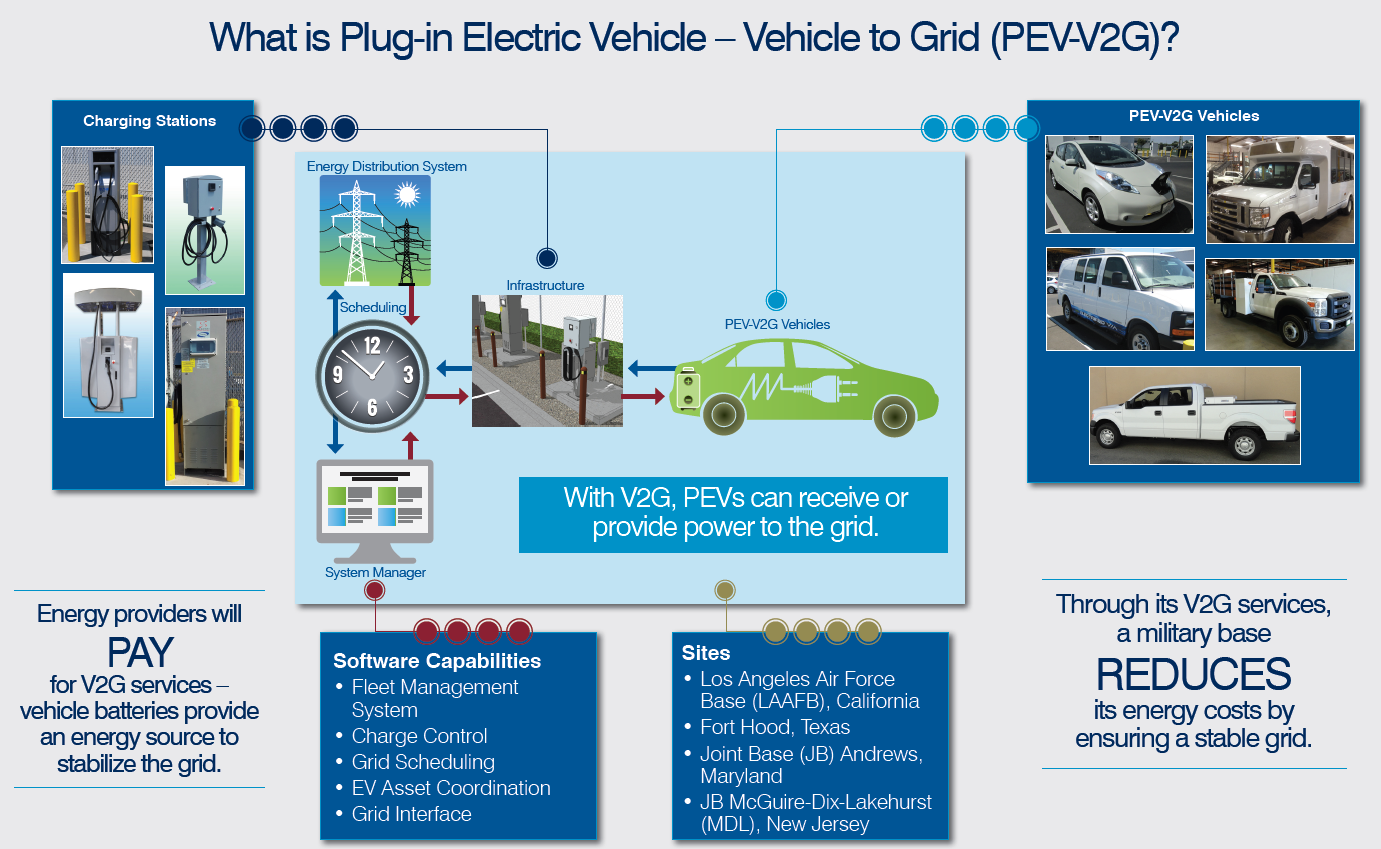 Us Air Force Unveils World S Largest Electric Vehicle To