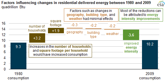 EIA energy savings chart1