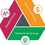 Microgrids: Are They Mainstream Yet?