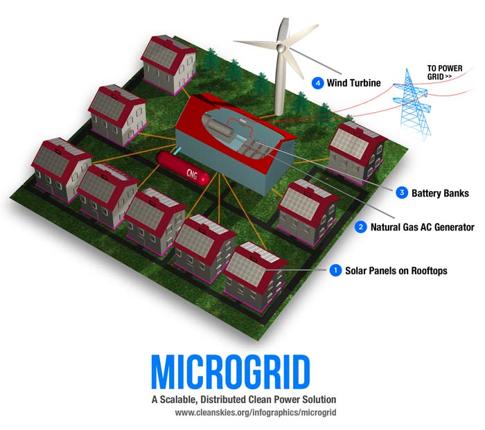 Software Helps Attract 150 Million For Microgrid Developer