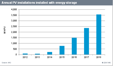 Colorado Based Ihs Is Forecasting A 15 Fold Increase In Energy Storage Used With Solar The Research Firm Sees Reaching 3 6 Gw By 2018