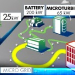 Rumor is True. Oncor Unveils First-of-a-Kind Microgrid