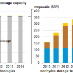 U.S. Doubled Advanced Energy Storage in Five Years