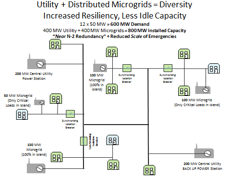 microgrids add reliability