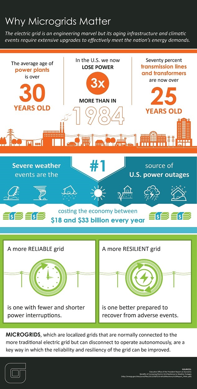 Microgrids_infographic