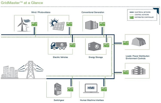 Brochure Microgrid Diagram_G20140425