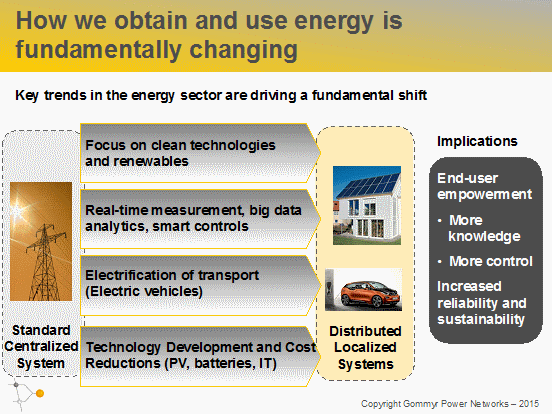 microgrid networks