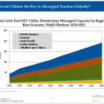 microgrid market growing