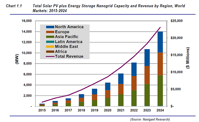 solar plus storage nanogrid