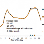 Aggregated Energy Storage Has Arrived: Rocky Mountain Institute