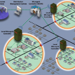 "US DOE Sees ""Enormous"" Benefit in Integrating Microgrids Nationwide"