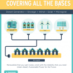 Diesel Generators: A Tried and True Technology Behind Microgrids