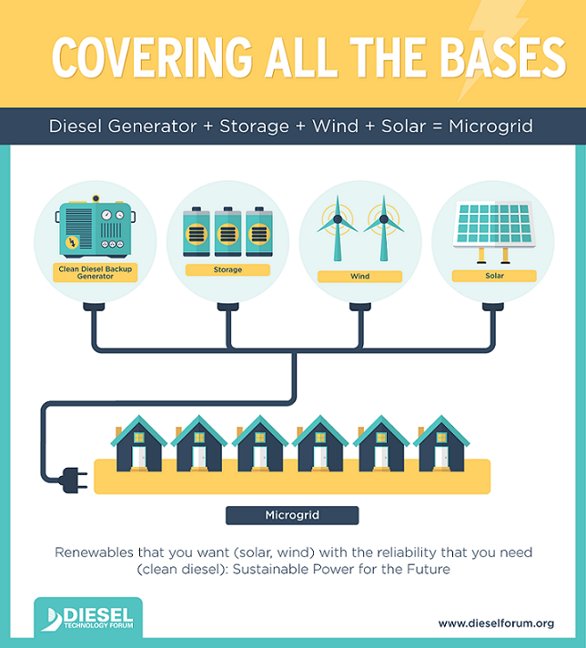 diesel microgrid infographic