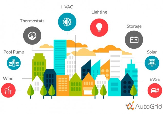 Lions Pizza Amp The Energy Internet Of Things Microgrid