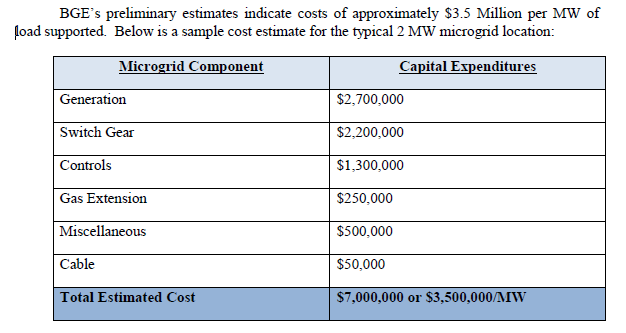 BGE cost table