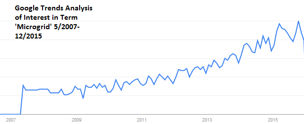 Google Trends Microgrid Over time