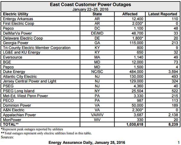 peak outages snowstorm
