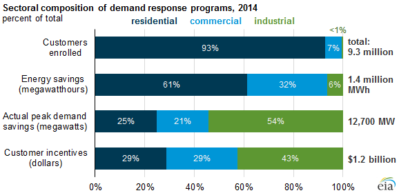 demand response in microgrids