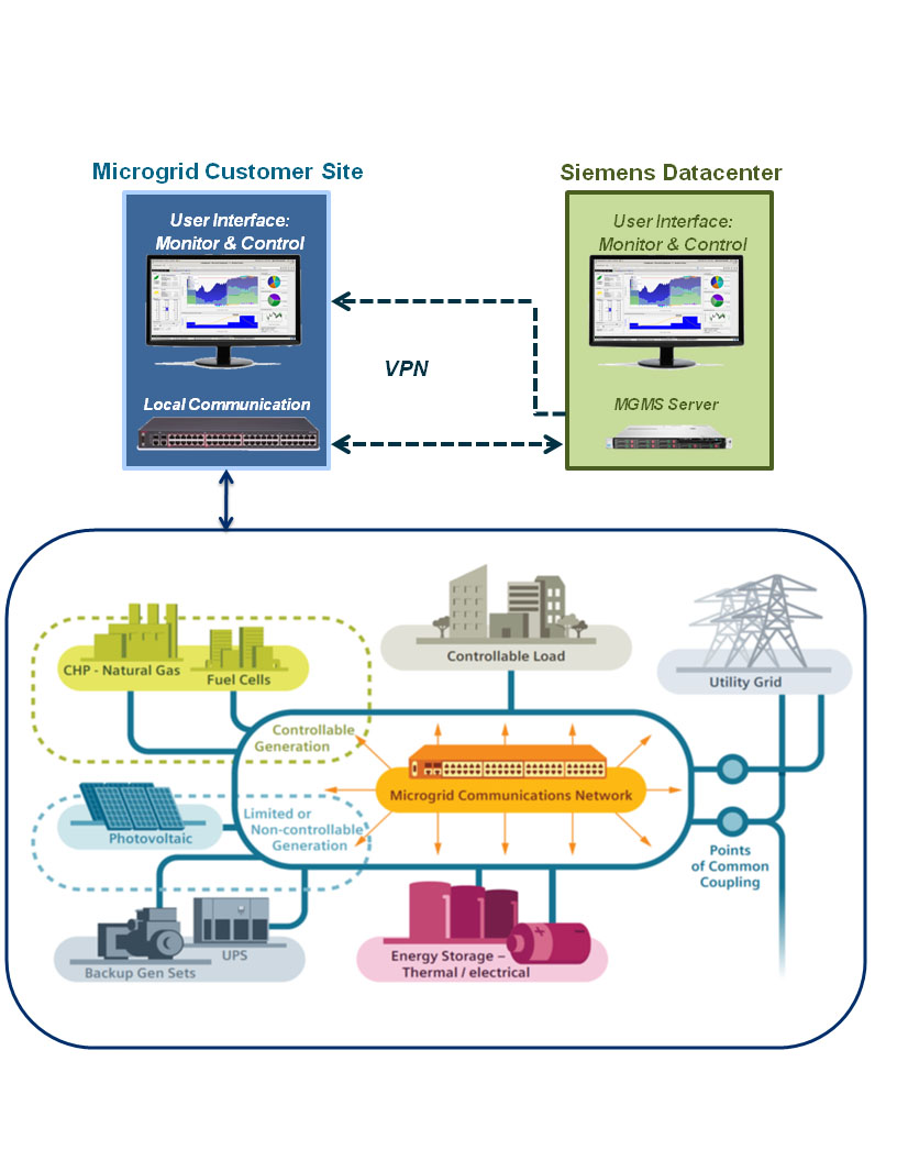 Does Microgrid Software As A Service Hint Of A New Utility