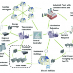 Microgrids can prevent blackouts