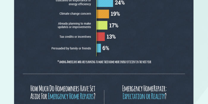 Why Do Americans Invest in Energy Efficiency?