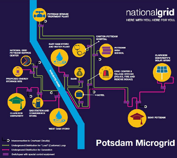 utility microgrid services