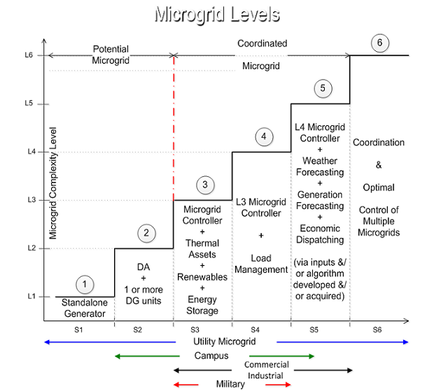 microgrid cost