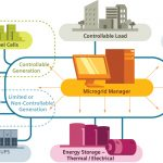 optimized microgrid