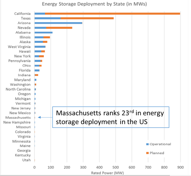 energy storage grants