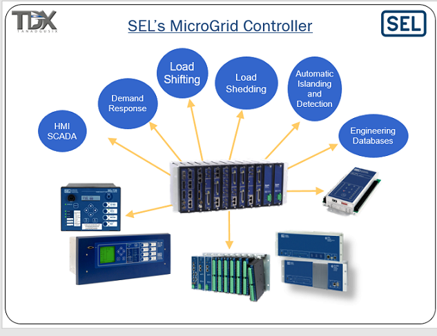 microgrid controllers