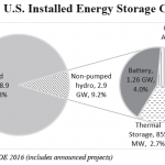 microgrids and energy storage