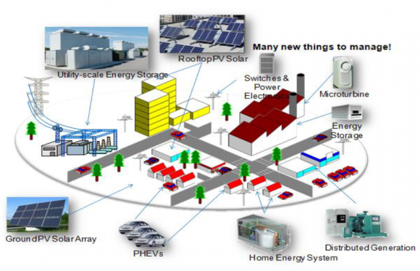 advanced microgrids