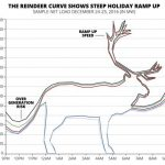 New Microgrid to Flatten 'Reindeer Curve' in North Pole