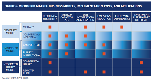 microgrid business models