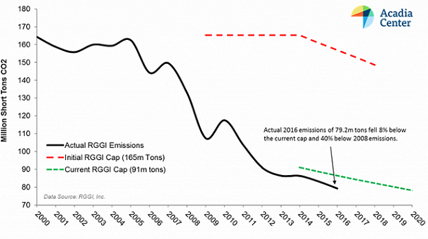 carbon emissions fell