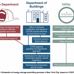Flat Rates & Permitting Issues Undermine Residential Solar-Plus-Storage Market