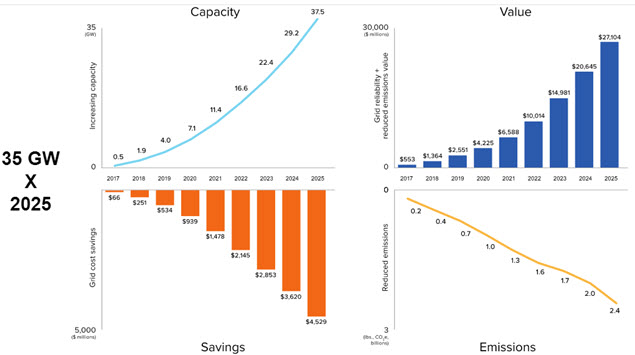 why energy storage