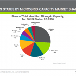 California microgrid roadmap