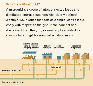 microgrid in Albany