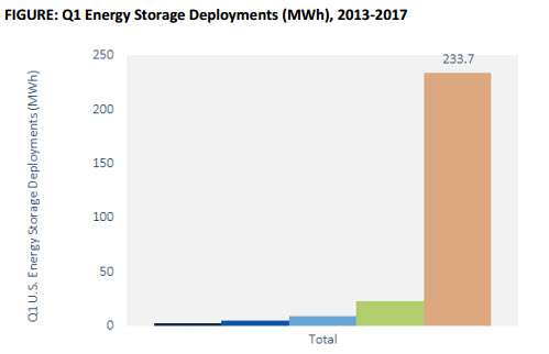 customer-sited energy storage