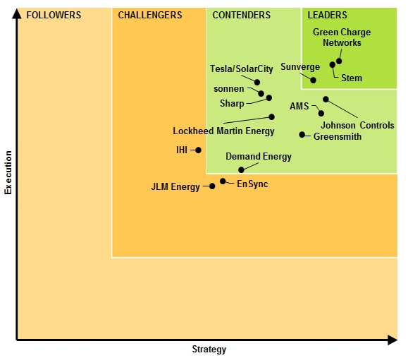 energy storage leaders